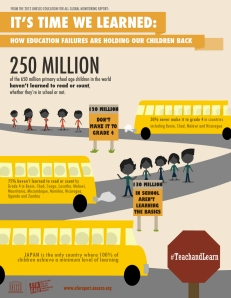 250 million children can't read or count whether they're in school or not