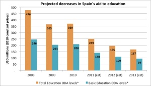 Projected decreases to Spain's Aid to education