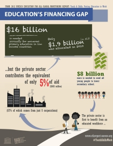 Private Sector and Education