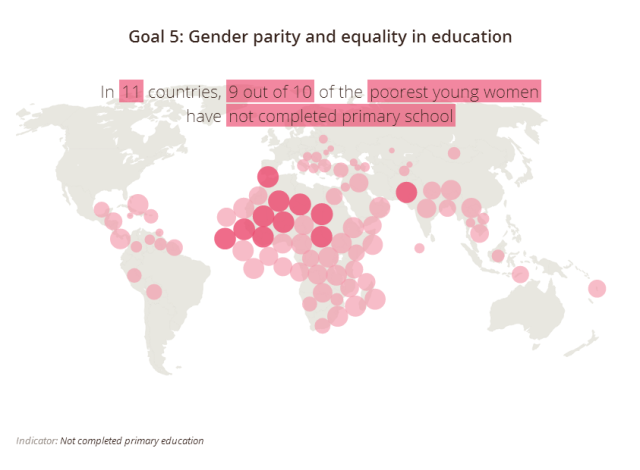 Gender parity and equality in education - WIDE