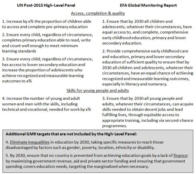 UN Post-2015 High Level Panel vs. Global Monitoring Report