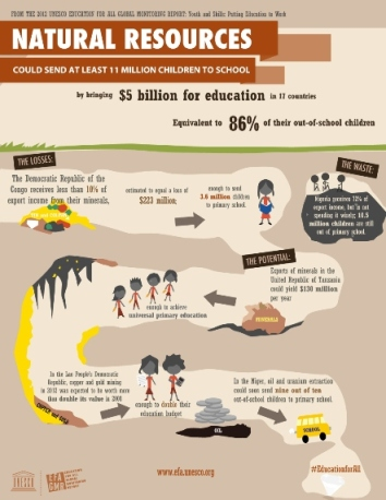 Natural resources could send at least 11 million children to school