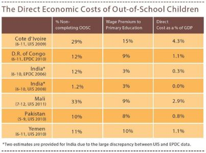 The Economic Costs of Out-of-School Children