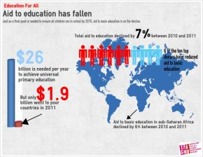 Aid to education has fallen