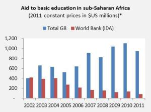 Aid to basic education in sub-Saharan Africa