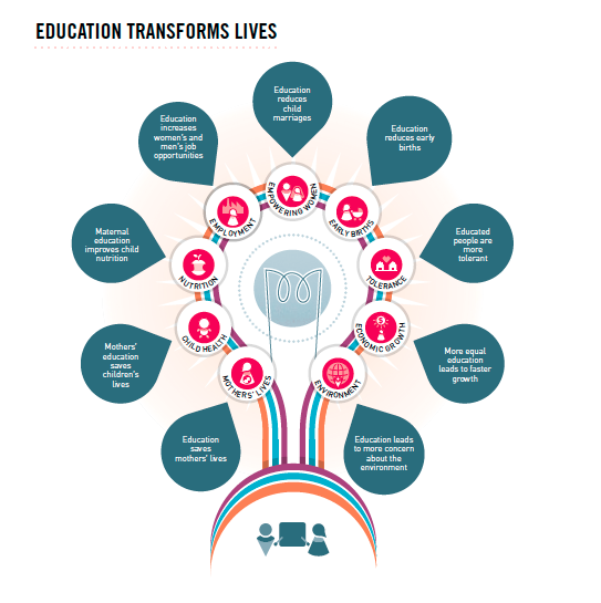 Technology Management Image: New Data Launched Today: Education Transforms Lives