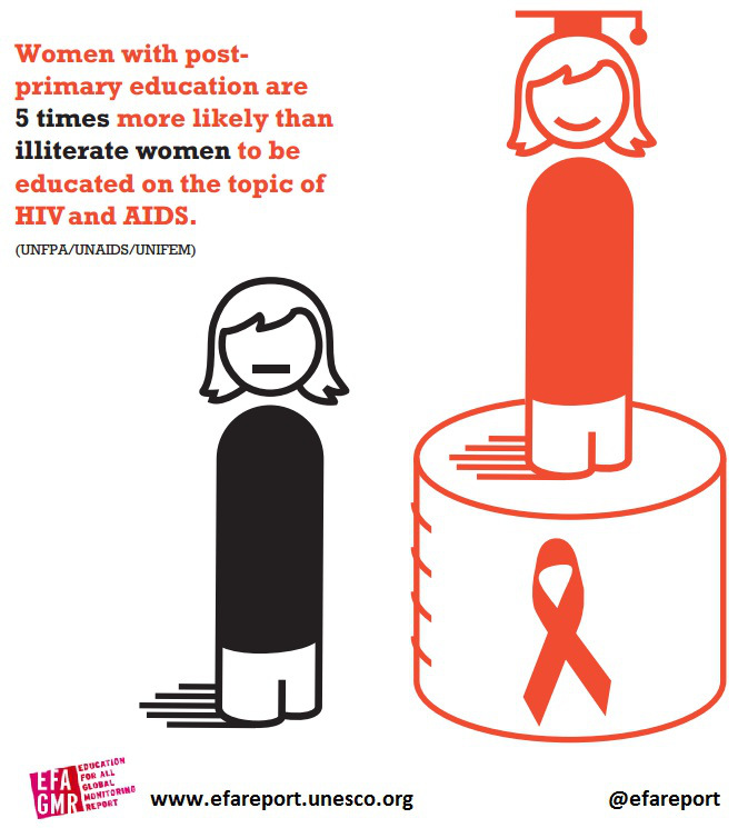 education plays a crucial role in fight against hiv and aids  if