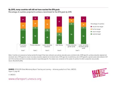 By 2015, many countries will still not have reached EFA