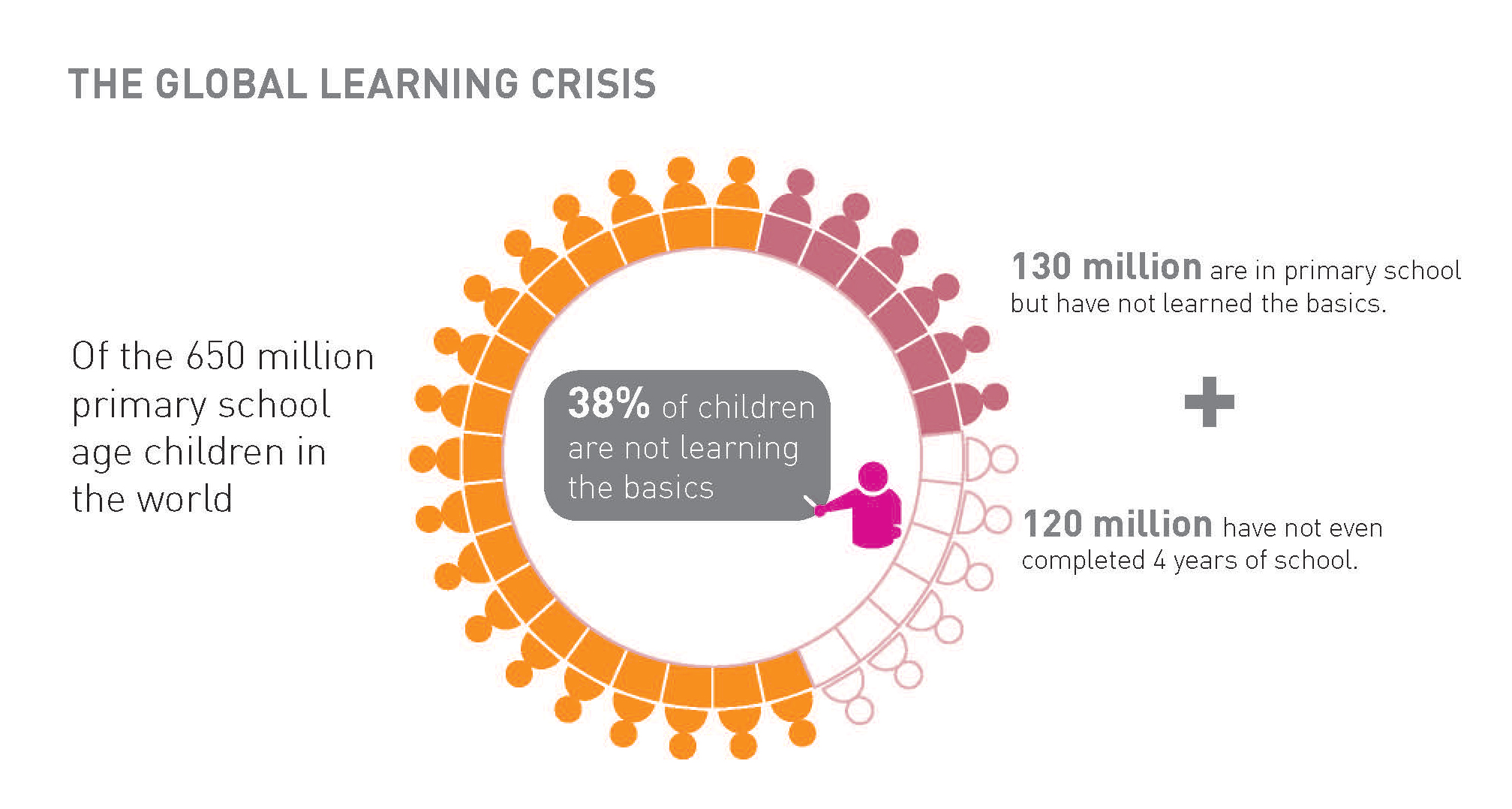 250 million children not learning – but has there been any progress ...
