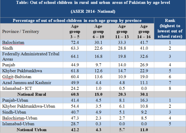 Source: ASER 2014