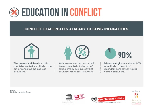 conflict -infog 2