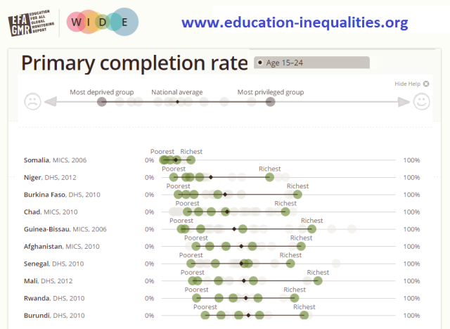 Primary Completion rate by wealth for the ten countries with the most deprived young people.
