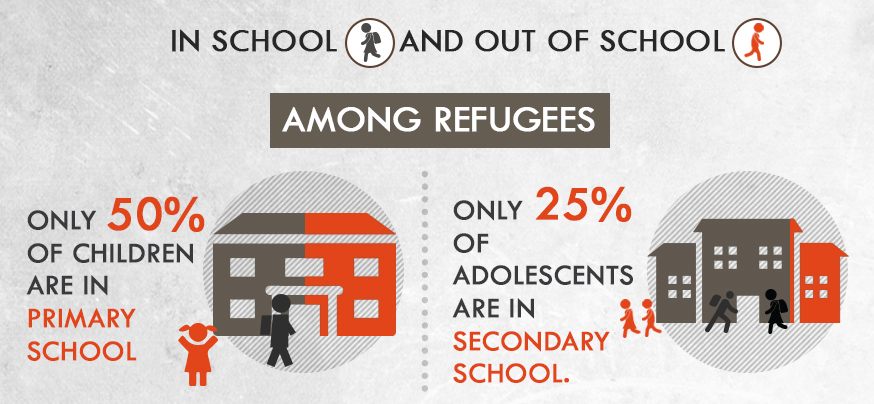 UNESCO infoGRAPHIC ON REFUGEE CHILDREN (1)