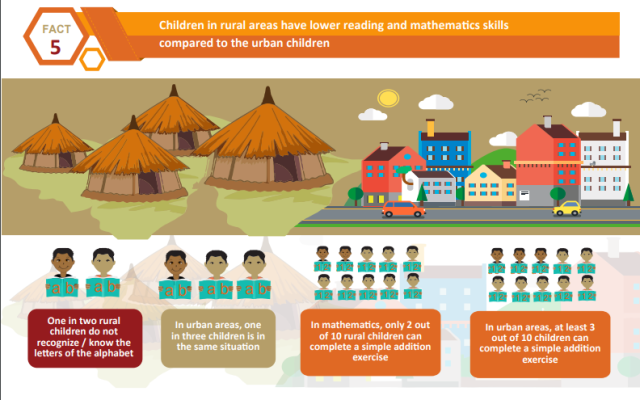 Are children learning in Mozambique? | World Education Blog