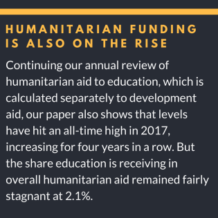 aid to education has reached its highest level since records began