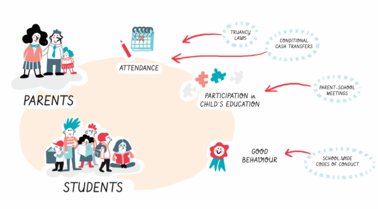 let�s not forget the role of parents in education world